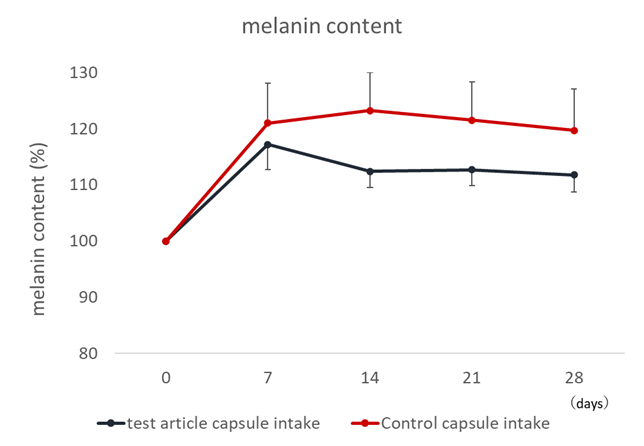 グルコシルセラミド配合製剤(外用剤)の塗布期間中に、グルコシルセラミド配合製剤(内服剤)の摂取を行った時のメラニン量低下率の検討